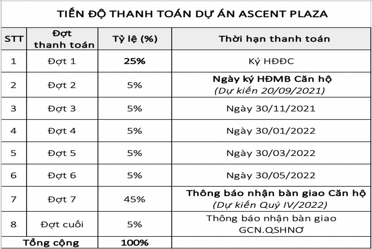 Phương thức thanh toán linh hoạt tại dự án Ascent Plaza Bình Thạnh