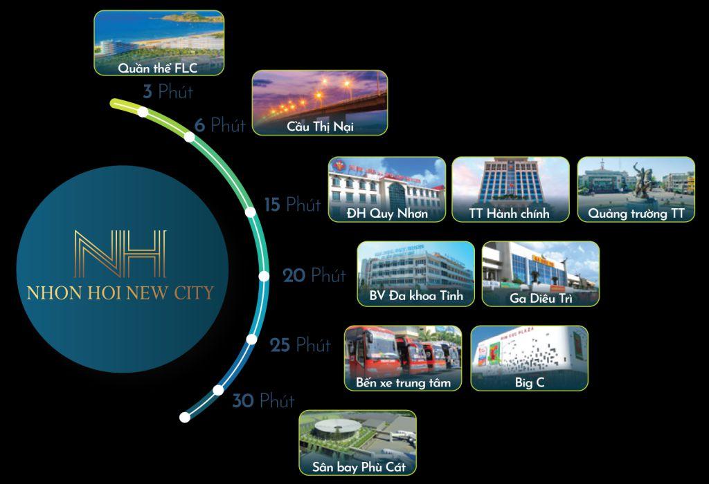 TIỆN ÍCH NHƠN HỘI NEW CITY