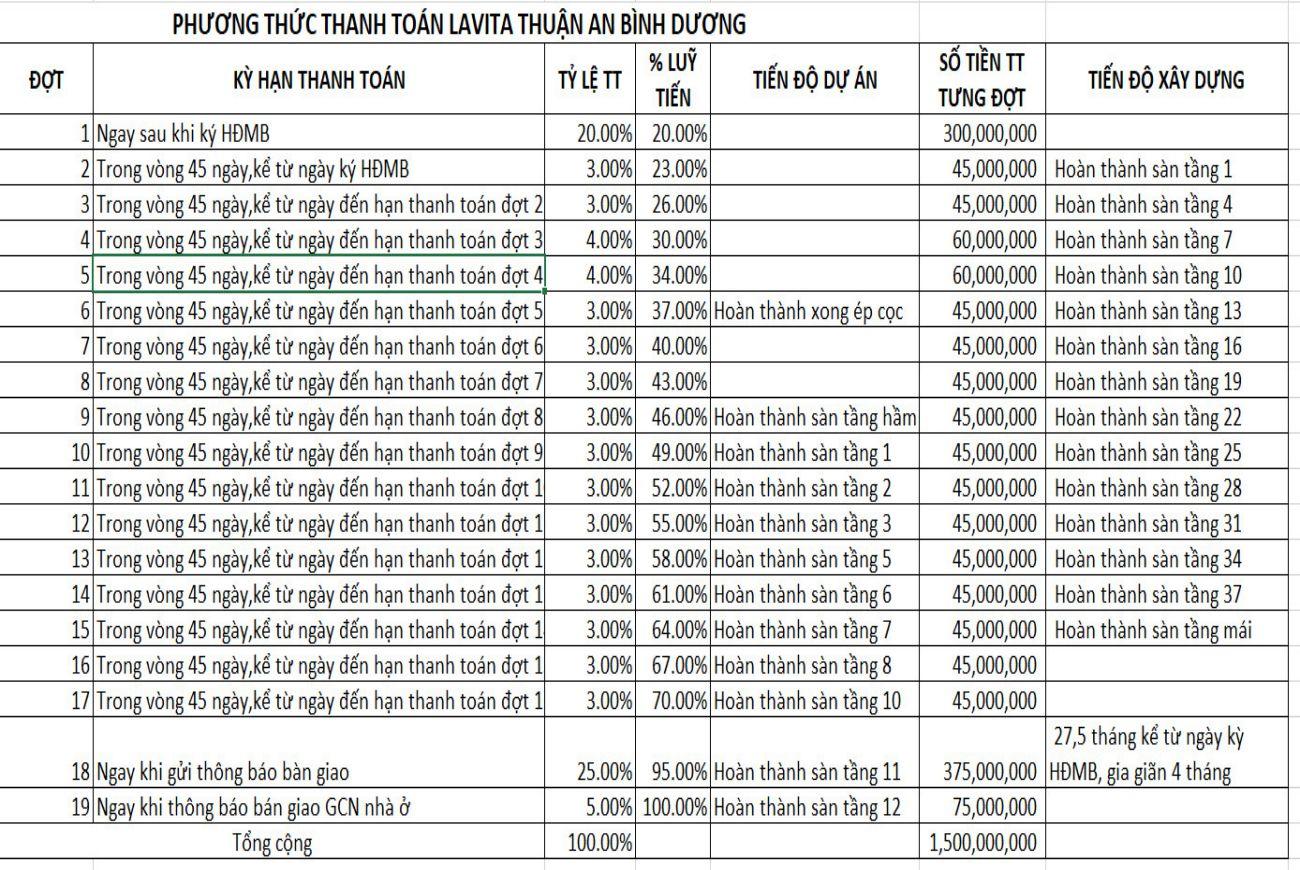 Phương thức thanh toán Lavita Thuận An Bình Dương